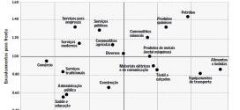 Estudo analisa setores que mais puxam a atividade em outras áreas da economia