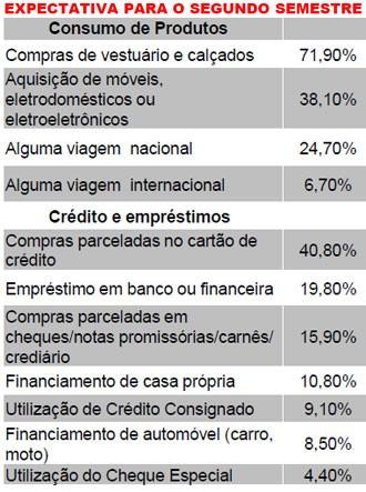 Pesquisa lista itens com maior intenção de consumo para o 2º semestre (Foto: Divulgação)